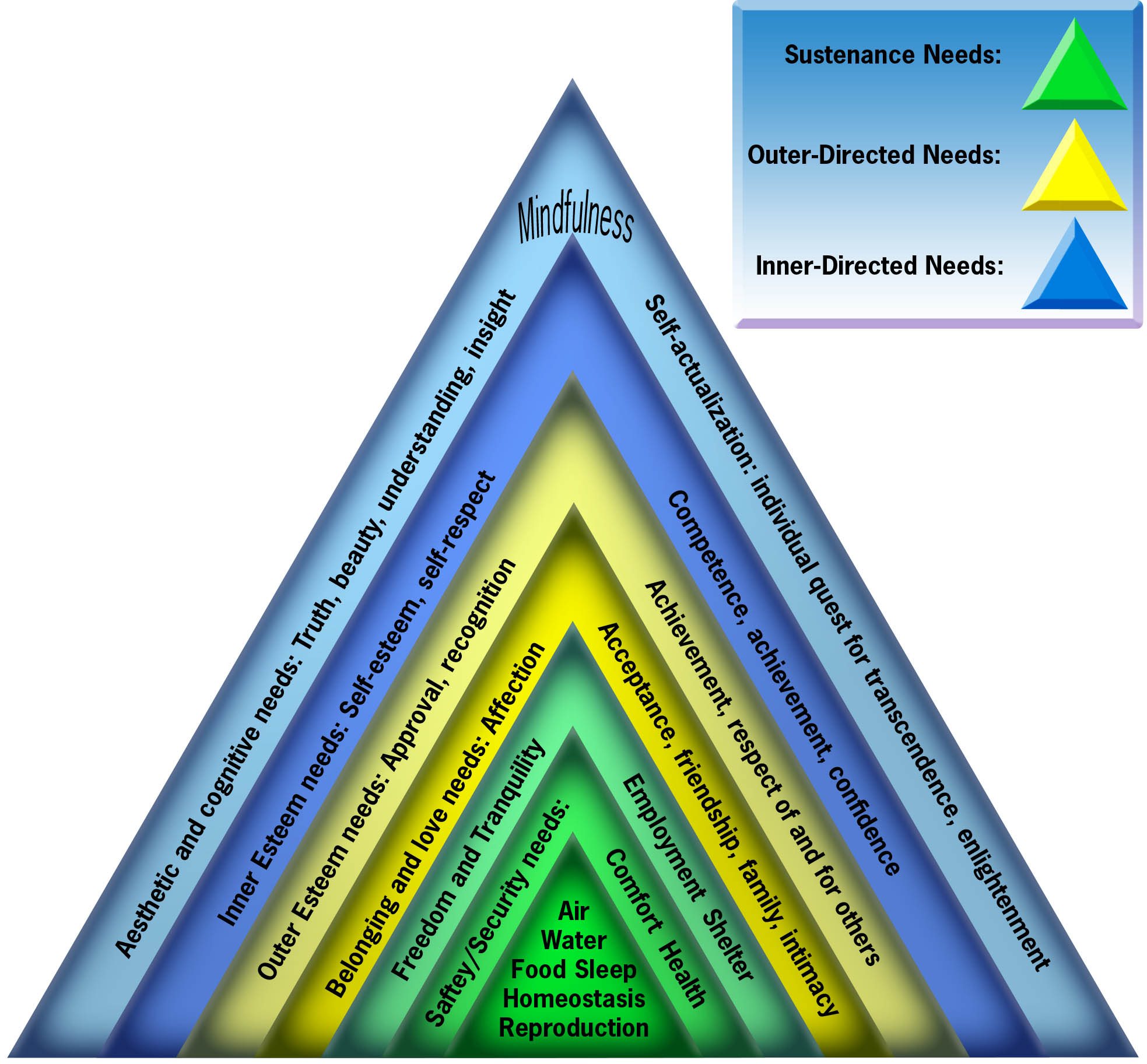 maslows hierarchy of needs 5 levels essay Maslow's hierarchy  of needs maslow's original hierarchy of needs related as and a level cognitive psychology essays.